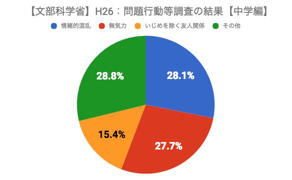 【文部科学省】H26:問題行動等調査の結果【中学編】
