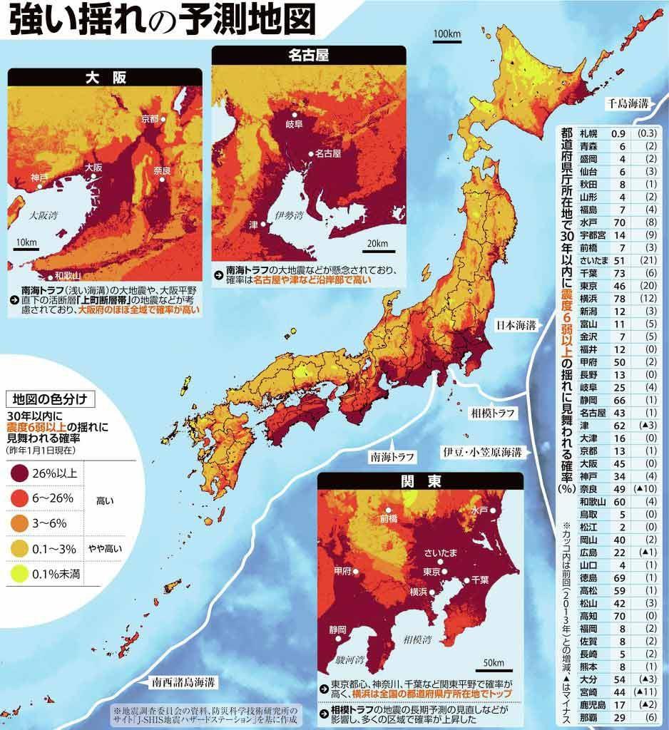 大阪の地震歴