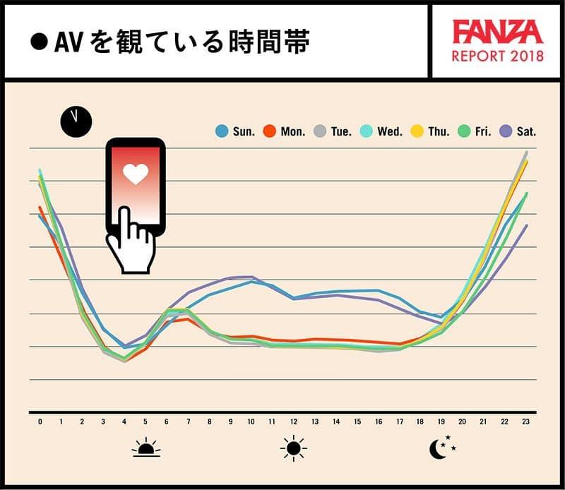 AVを見ている時間帯のグラフ