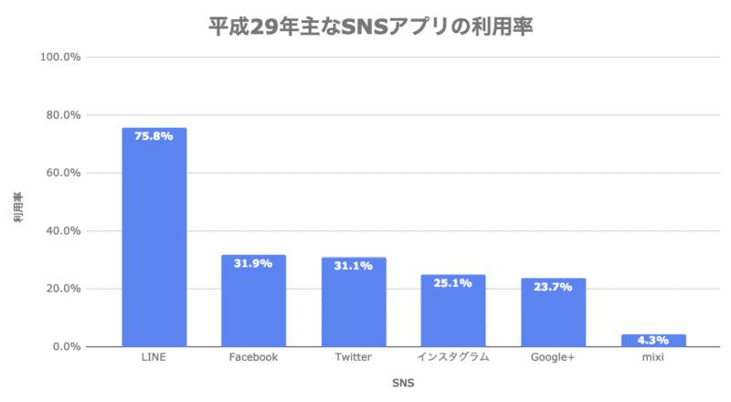 平成 29 年主なソーシャルメディア系サービス/アプリ等の利用率